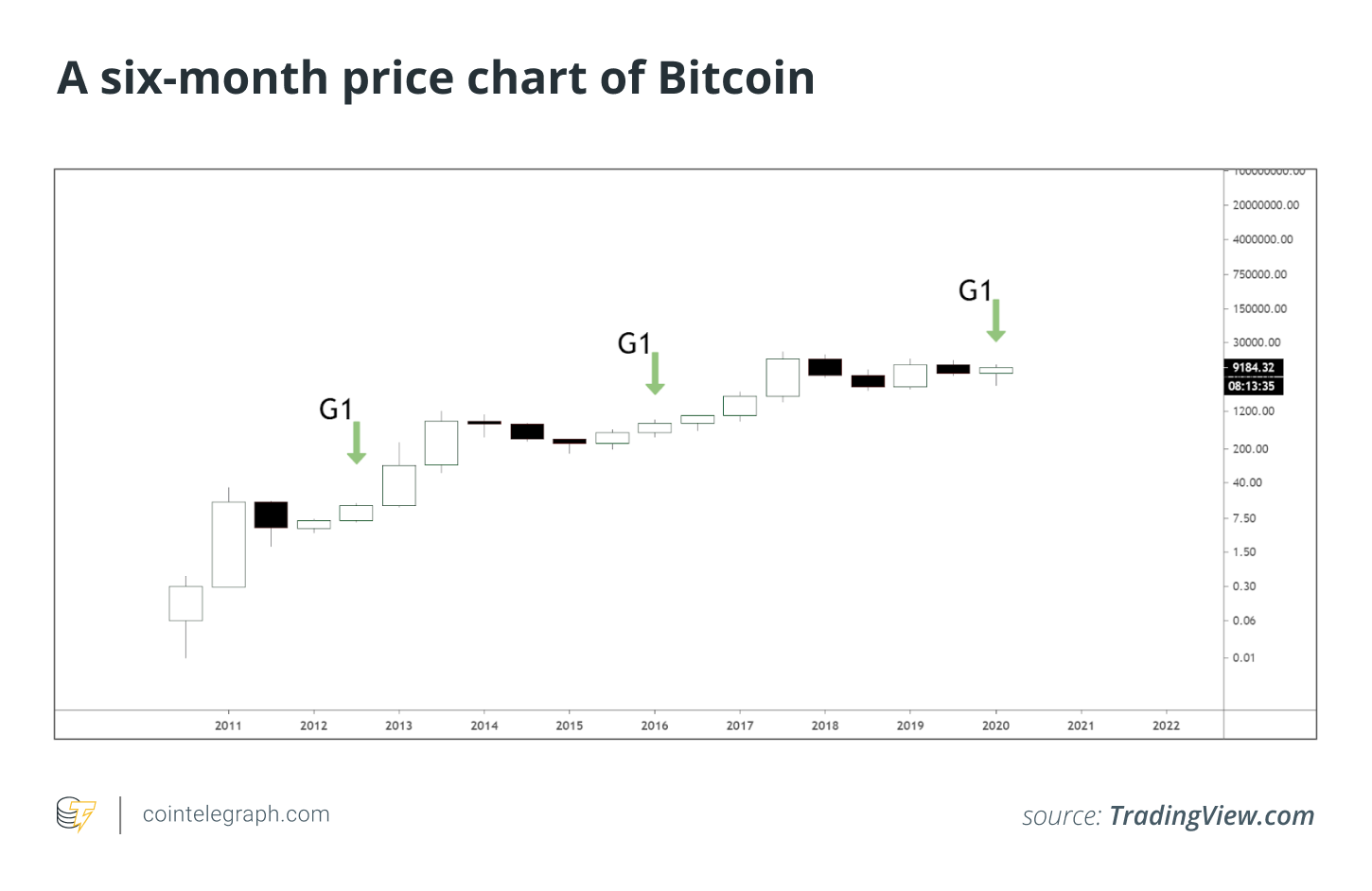 A six-month Bitcoin price chart
