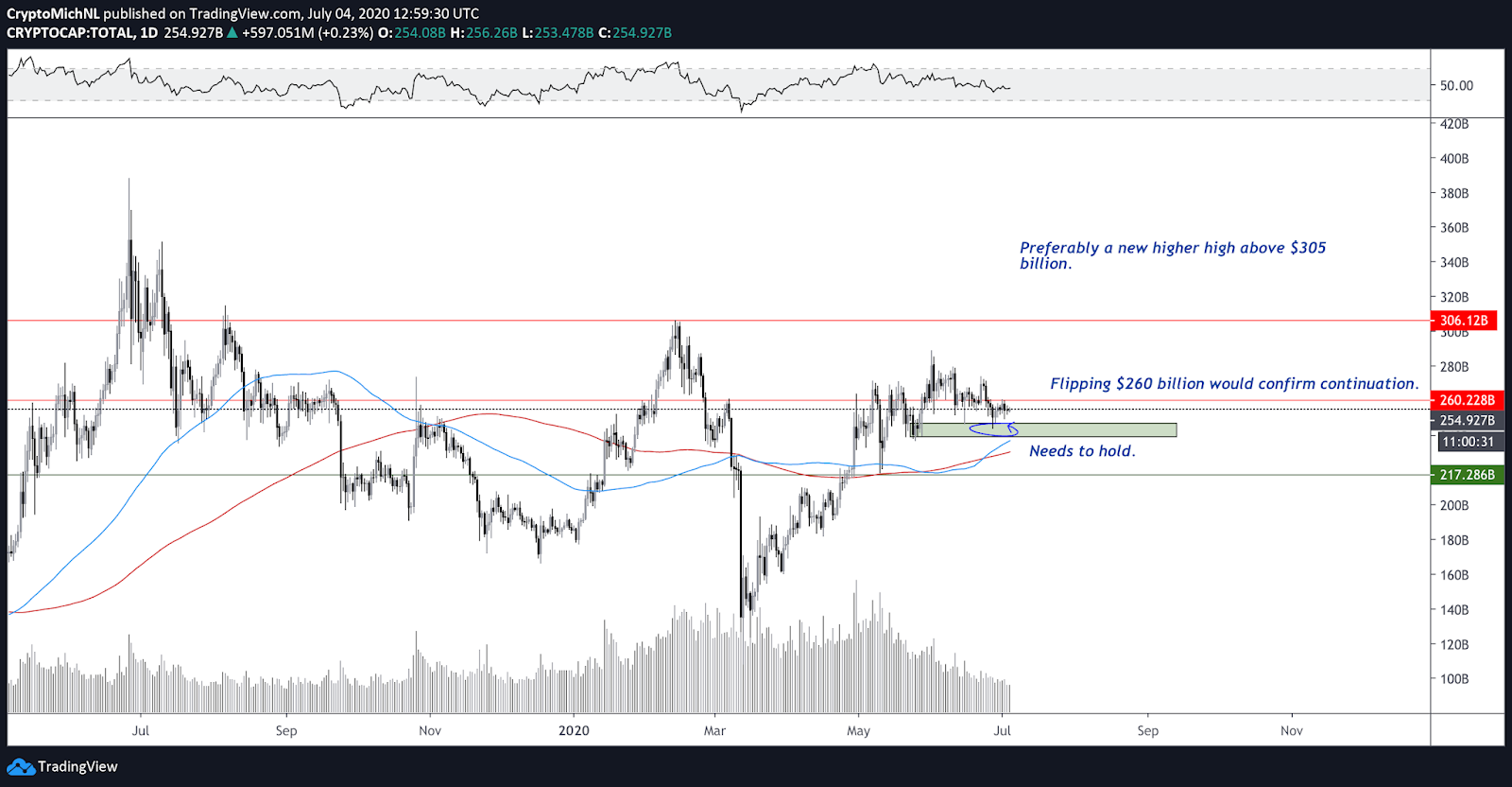 Cryptocurrency with total market capitalization 1-day chart. Source: TradingView
