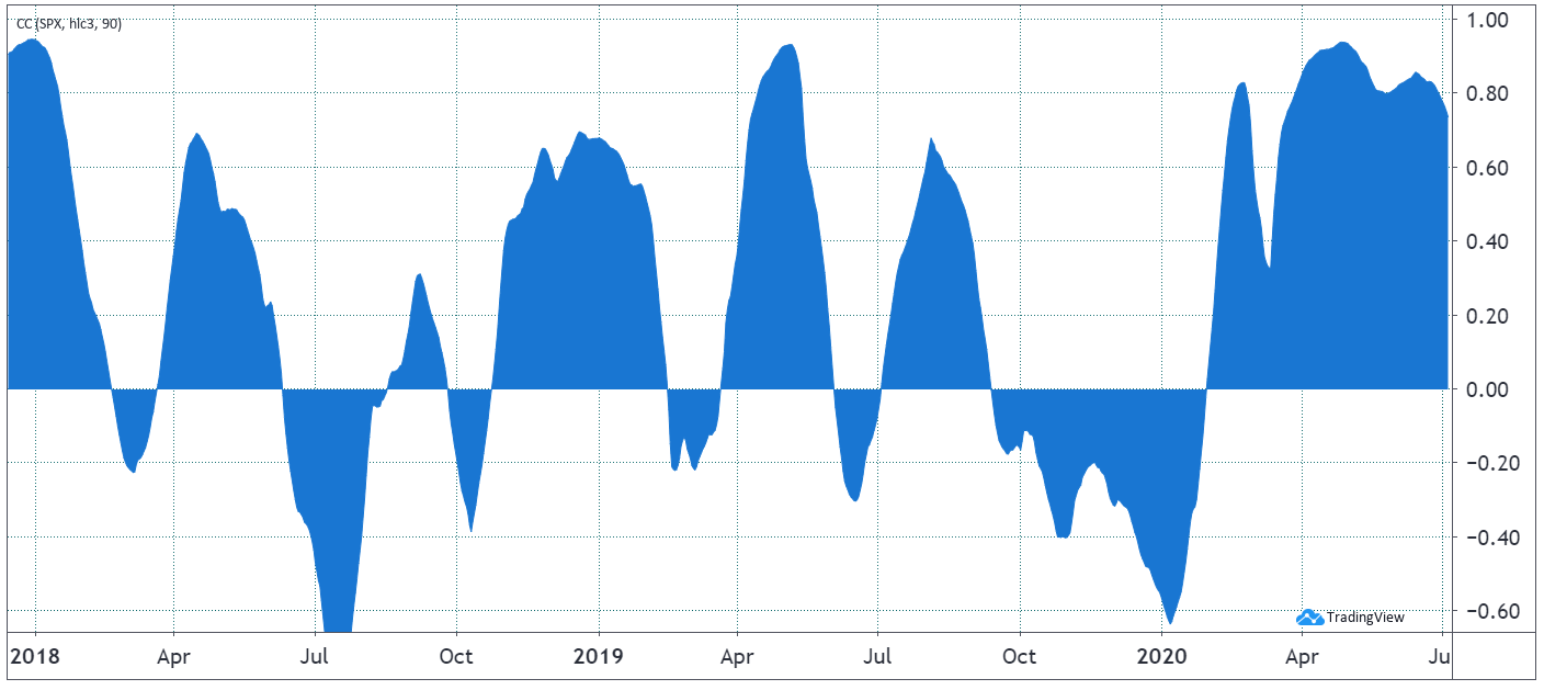 90-day correlation between Bitcoin and SP 500