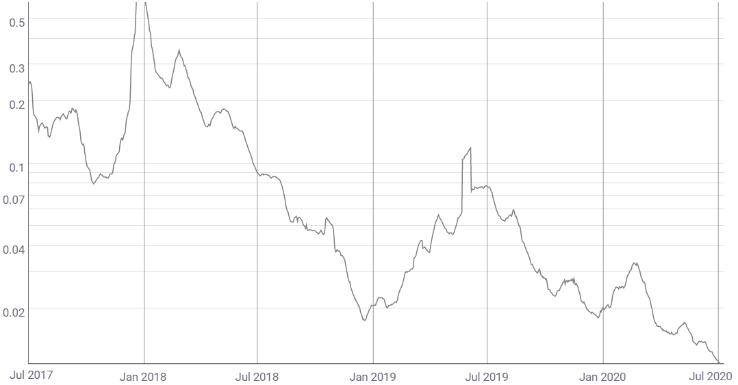Litecoin means fees per transaction 14 day average (USD)