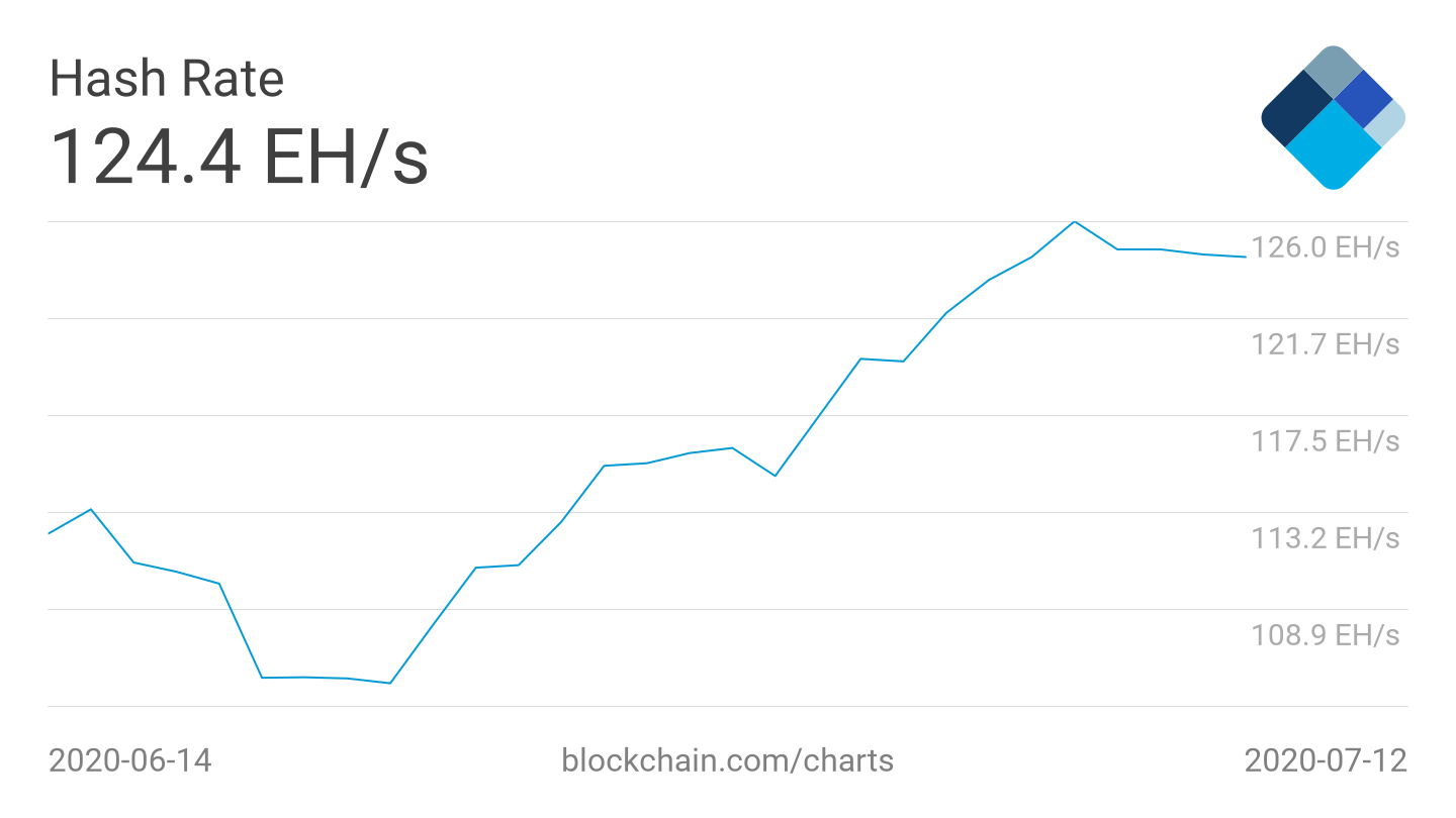 Bitcoin 7 day average hash rate 1 month chart