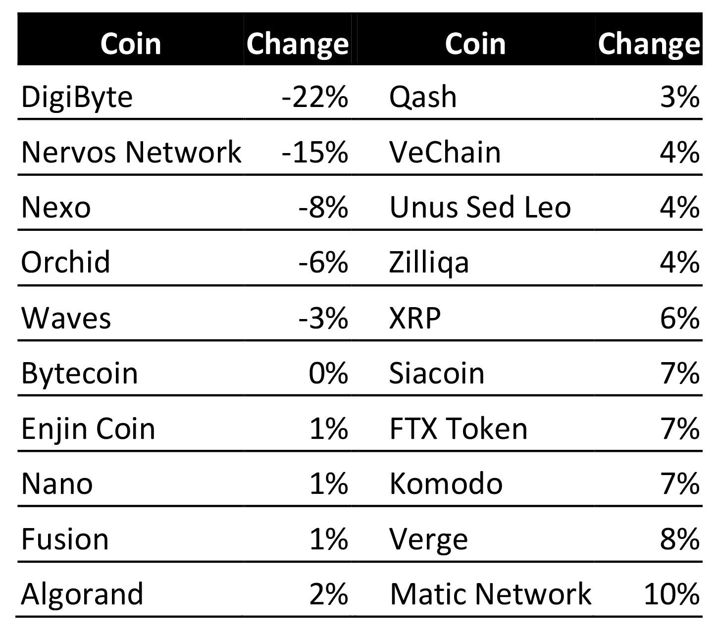Worst performance among coins under $ 3. Source: Cointelegraph