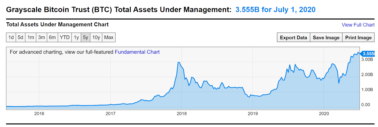 The managed Grayscale Bitcoin Trust assets