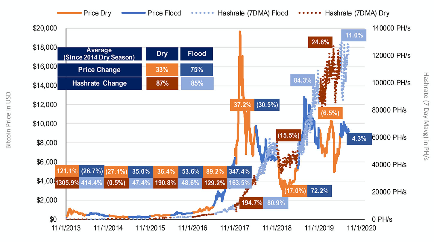 Hash rate vs. BTC price, separated by flood and dry season