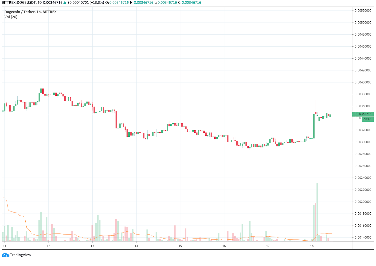 The DOGE price rose 14% that day
