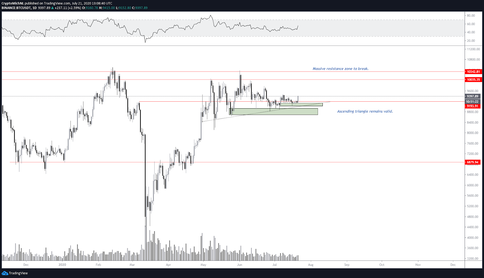 One-day chart for BTC / USDT. Source: TradingView