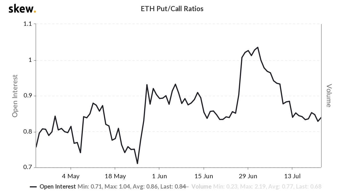 Put / call ratio of the ETH options