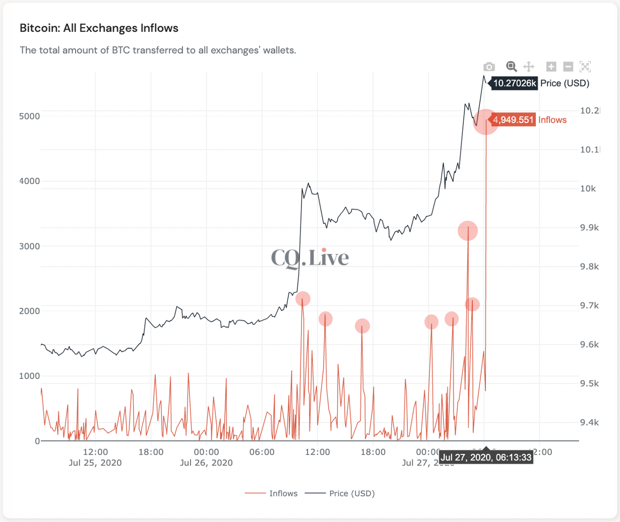 The Bitcoin exchange rate increases as the BTC rises