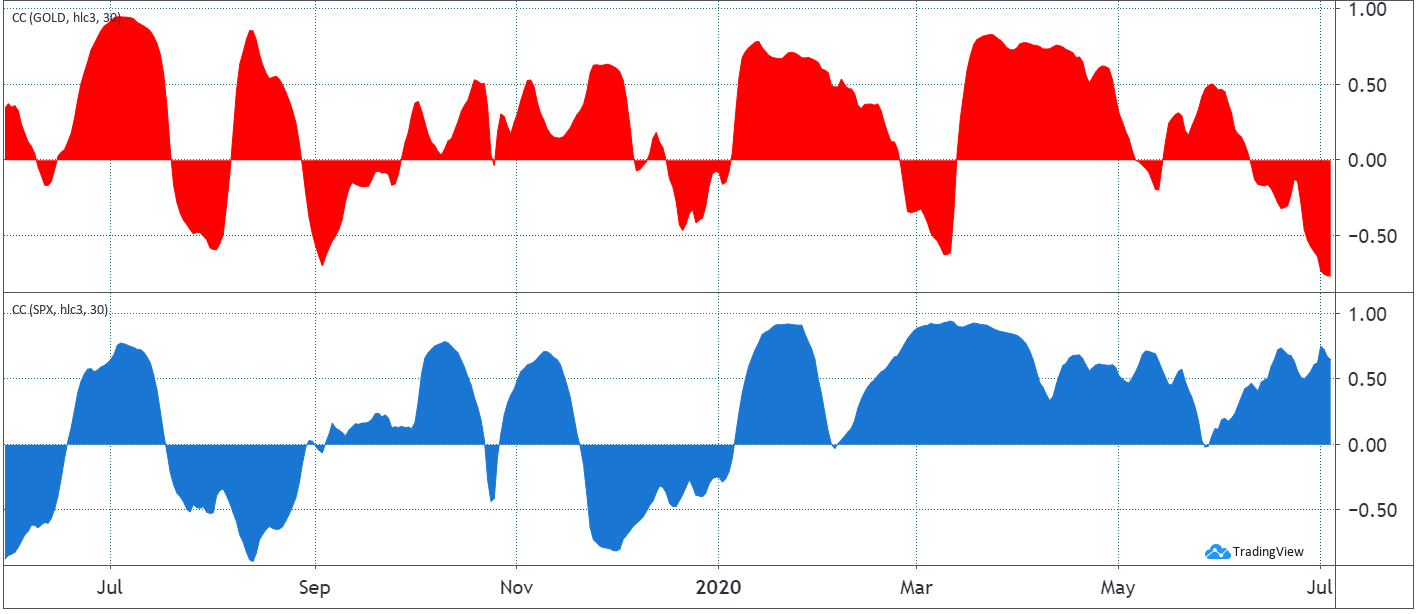 Bitcoin 30-day correlation to gold (red) and SP 500 (blue). Source: TradingView