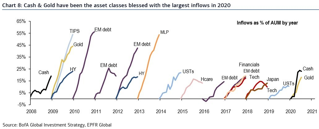 Inflows in% of assets under management