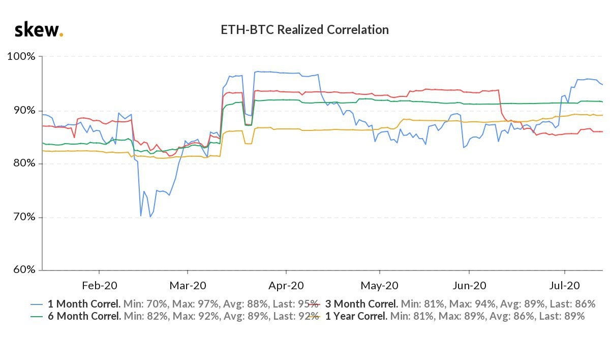 ETH / BTC implemented the correlation diagram for the current year