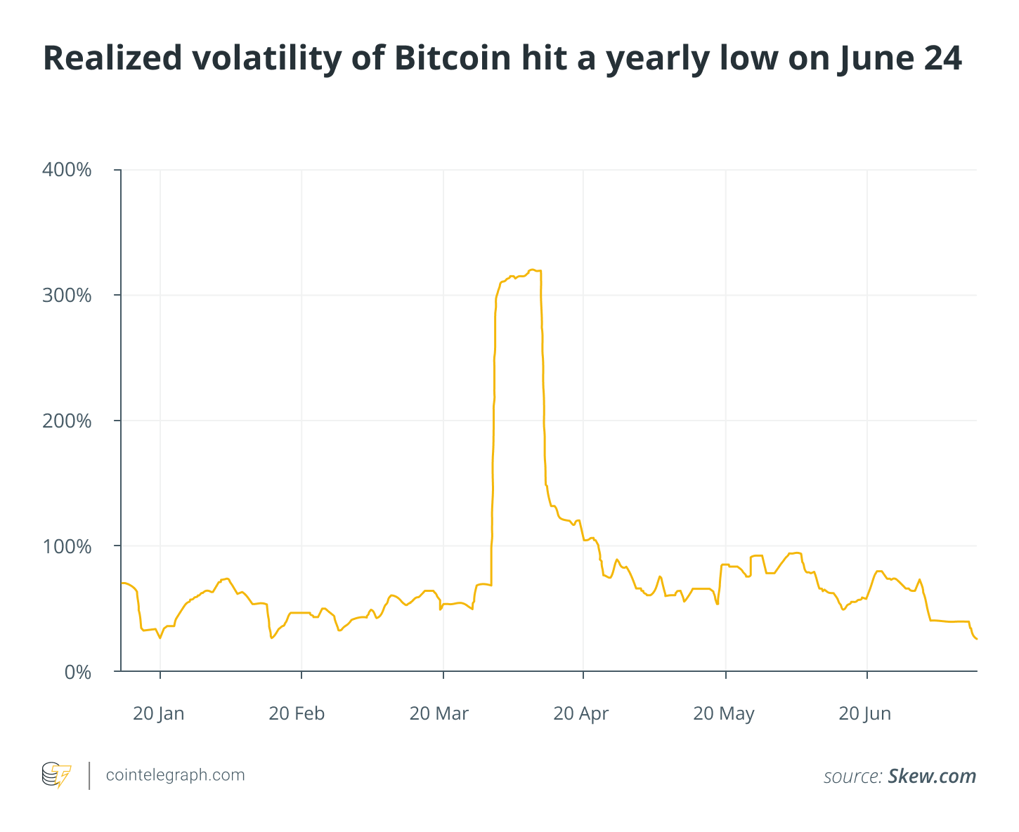 The realized volatility of Bitcoin reached an annual low on June 24th