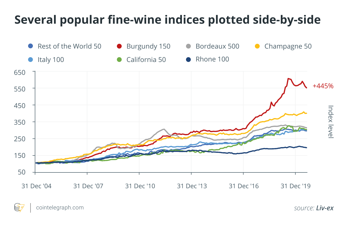 Several popular wine indices are shown side by side