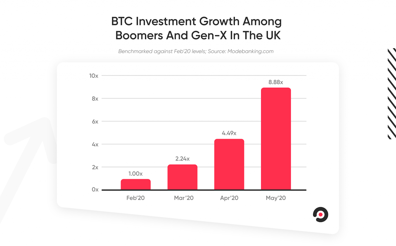 Bitcoin investments by older generations are increasing during COVID-19