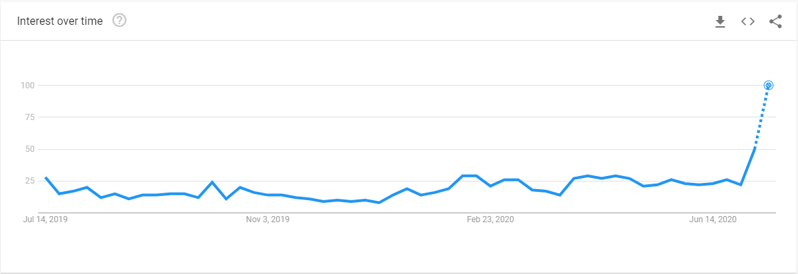 Interest in the term over time
