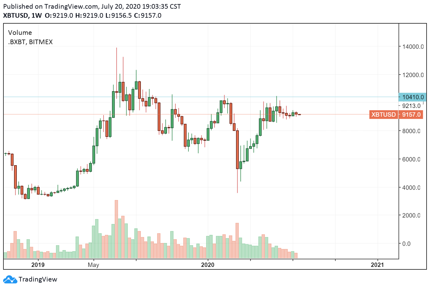 Bitcoin prices fell below $ 3,600 in March