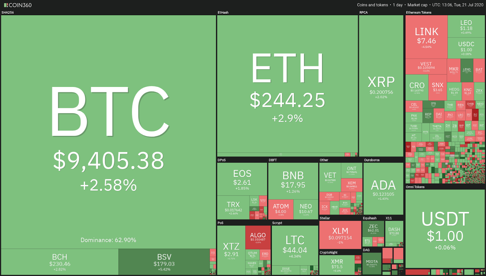 Daily performance of the cryptocurrency market. Source: TradingView