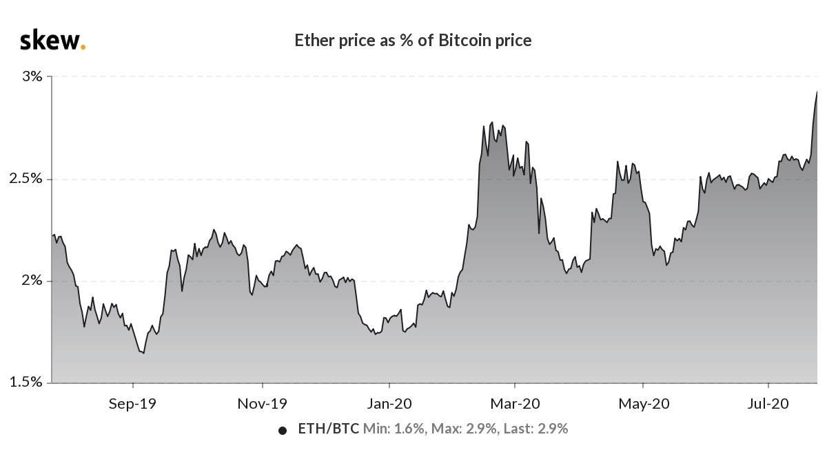 Ether price in% of the BTC price