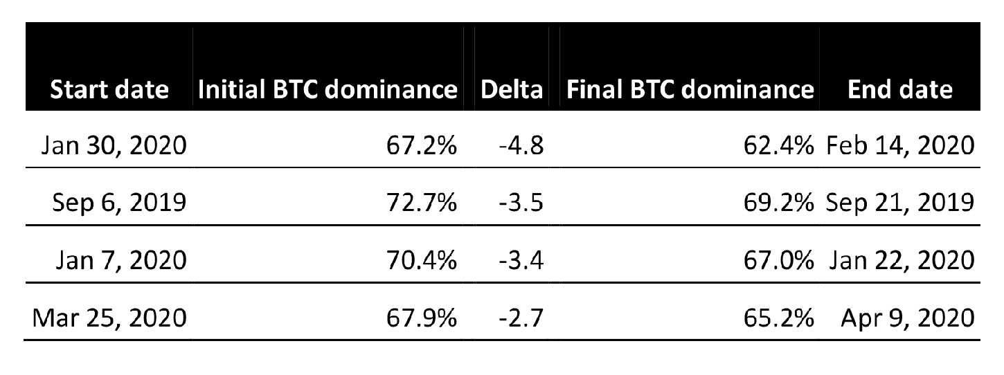 Bitcoin dominance changes over a period of 15 days. Source: Cointelegraph