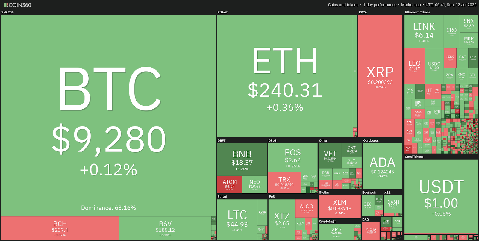 Daily performance of the crypto market
