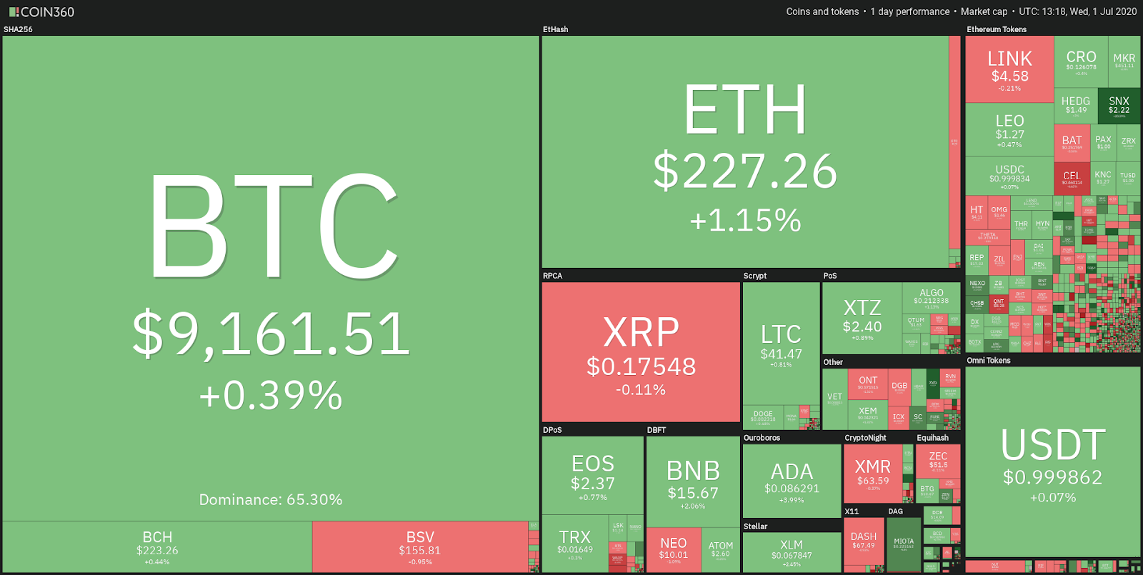 Daily performance of the crypto market. Source: Coin360.com