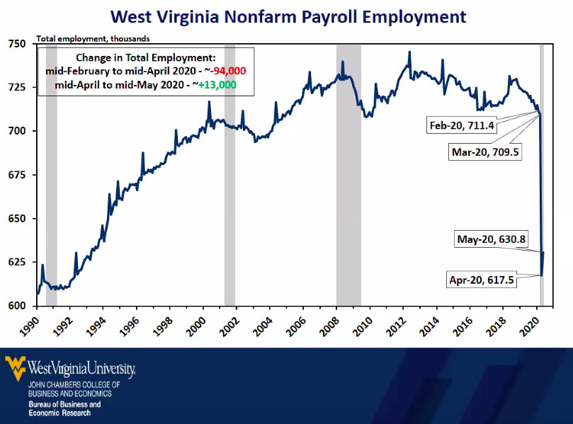 According to Pomp, unemployment rose faster than in the Great Depression
