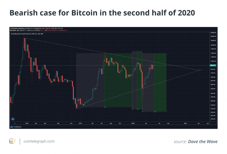 """Bitcoin price must now """"quickly return to $ 9,400"""" to stop bears"""