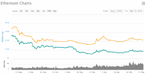 """Ethereum whales send $ 182 million exchanges for """"probable pre-pump positioning"""""""