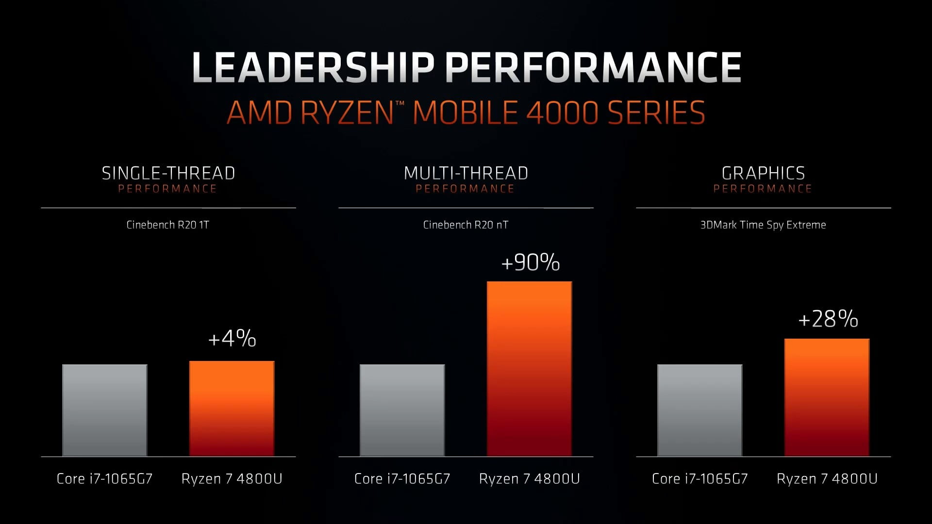 Get to know the new processors of the AMD Ryzen 4000 series to improve your business laptops