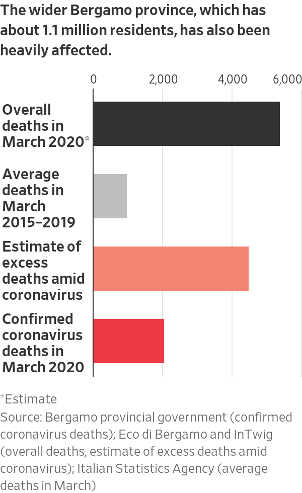 Italy again exceeds 200 new infections and also increases in the number of daily deaths