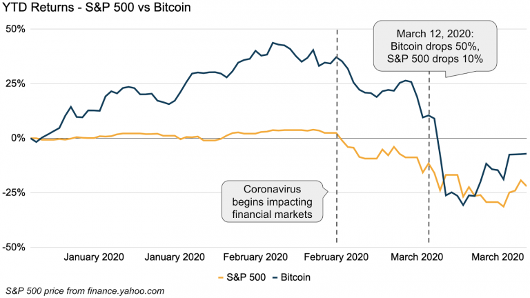 Open interest in exchanges increases as bitcoin volatility drops to a new low
