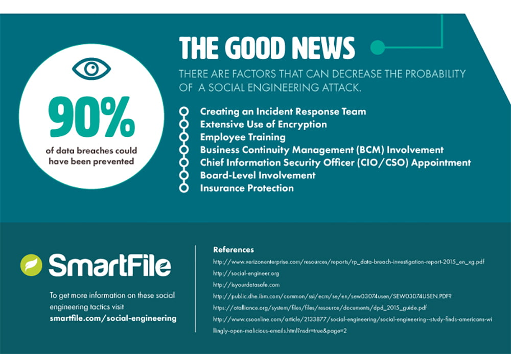"""""""Social engineering attack"""" on dashboards of employee management"""