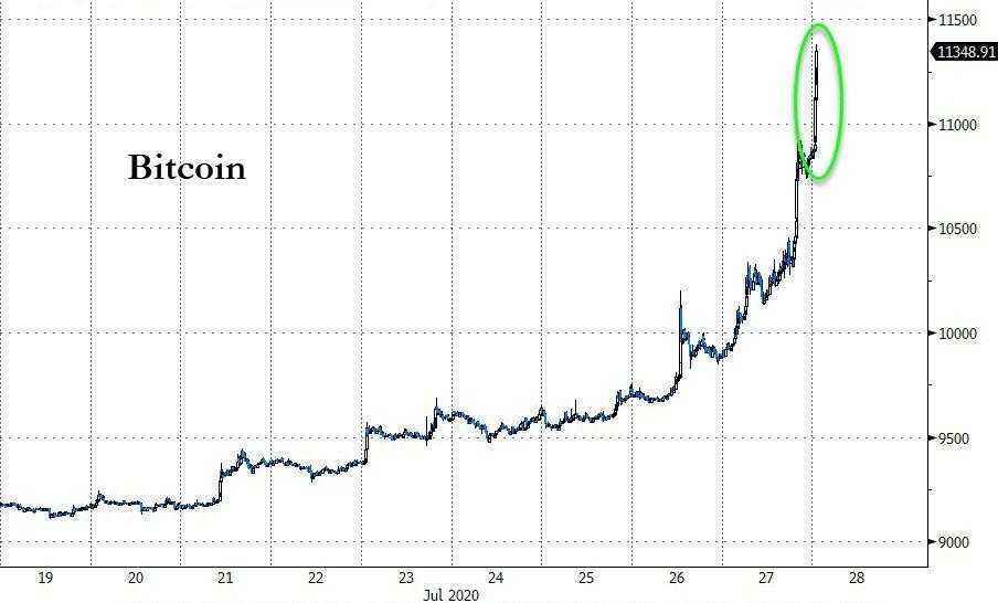 Stablecoin chain activity exploded when Bitcoin exceeded $ 11,000