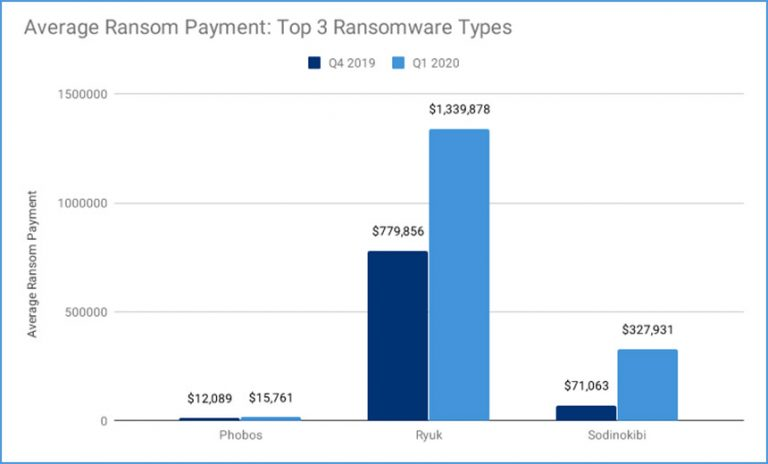 Successful ransomware attacks will decrease in 2020