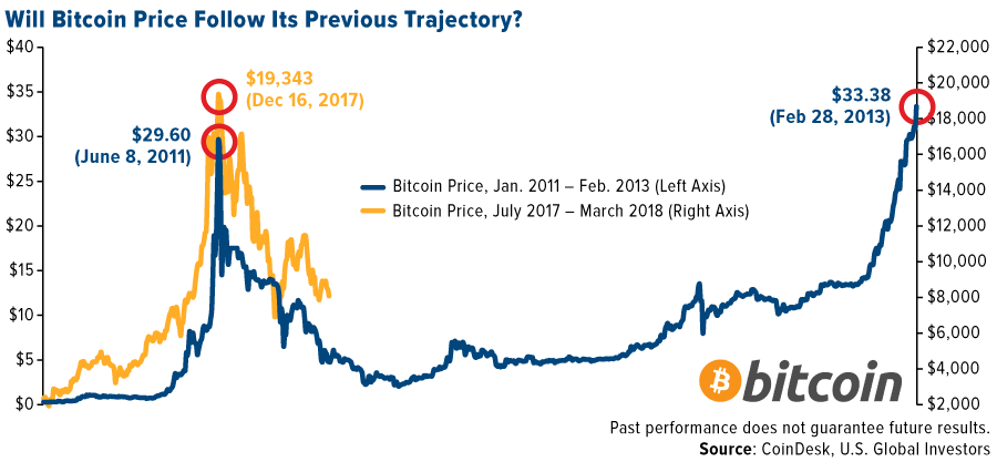 The director of CTF Capital may see a correction in the Bitcoin price in July and August