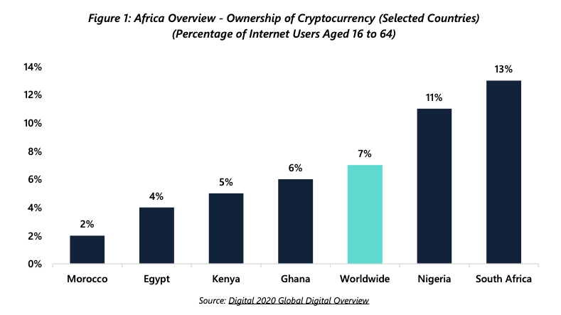 The use and trading of cryptocurrencies is increasing in Africa, says the CEO of a stock exchange