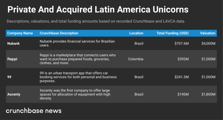 These are the Latin American capitals of startups