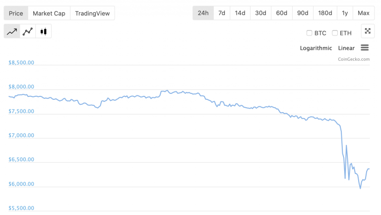 What is currently happening with the Bitcoin price?