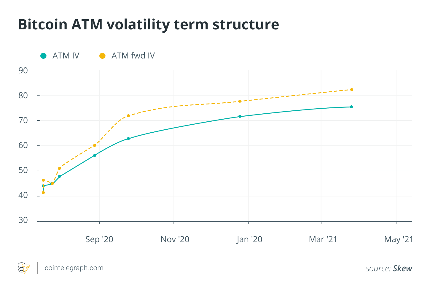 Where, oh, where's bitcoin volatility gone? Part 2