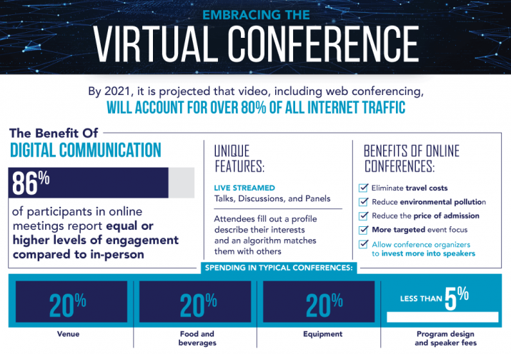 Why do virtual conferences stay here?