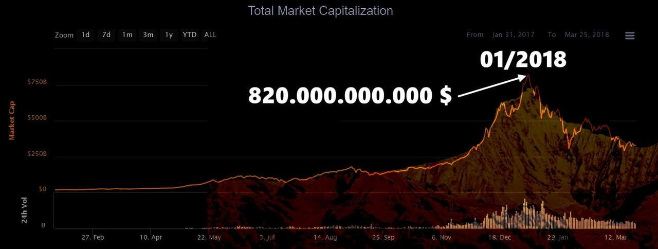 """""""Worthless Coin"""" – McAfee says it never believed Bitcoin would hit a million dollars"""