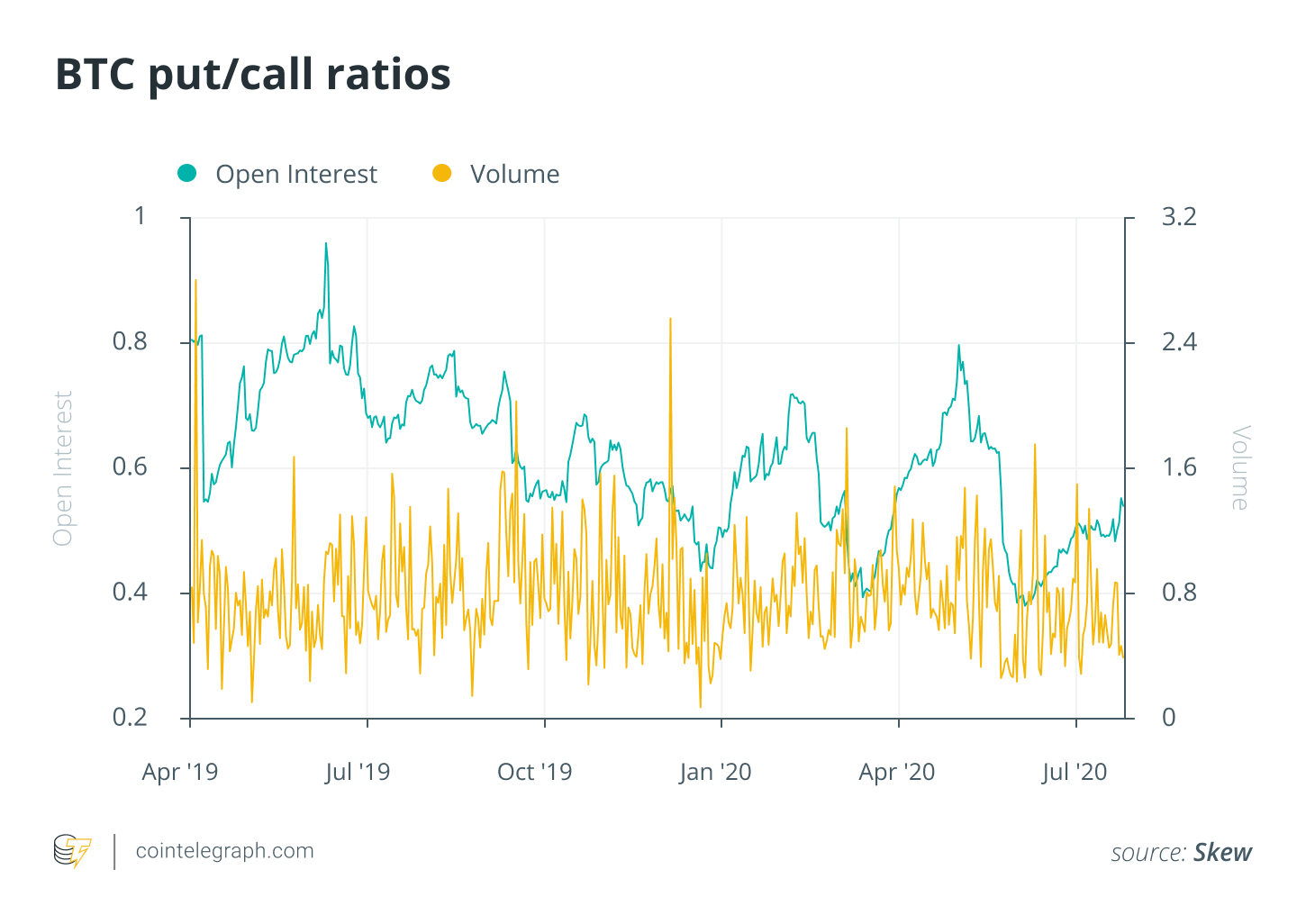 BTC put / call ratios