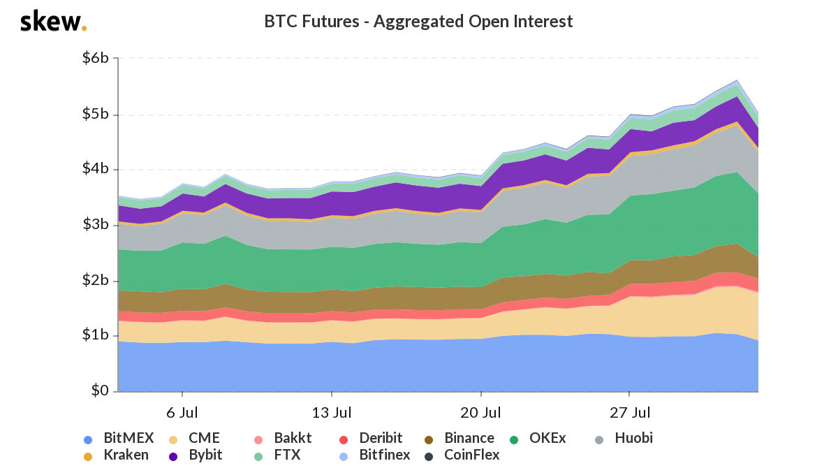 Bitcoin futures aggregate open interest 1-month charts