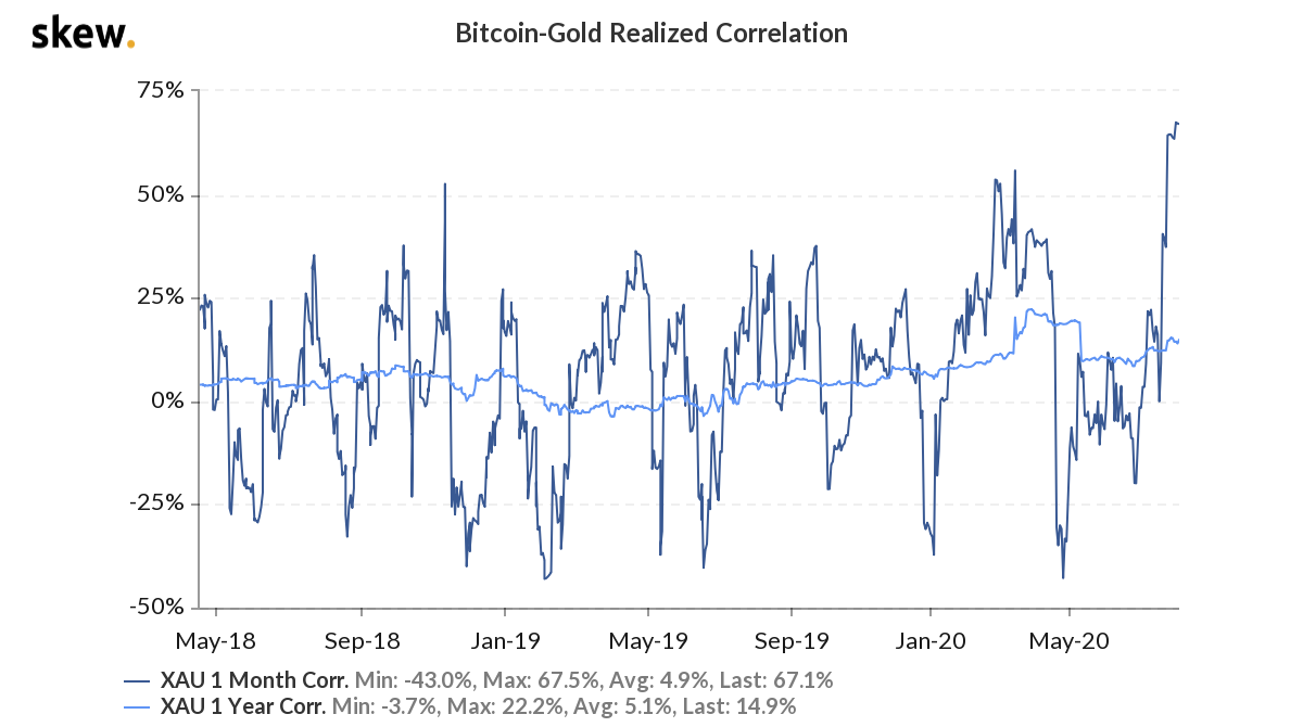 Bitcoin versus gold realized correlation 2-year chart
