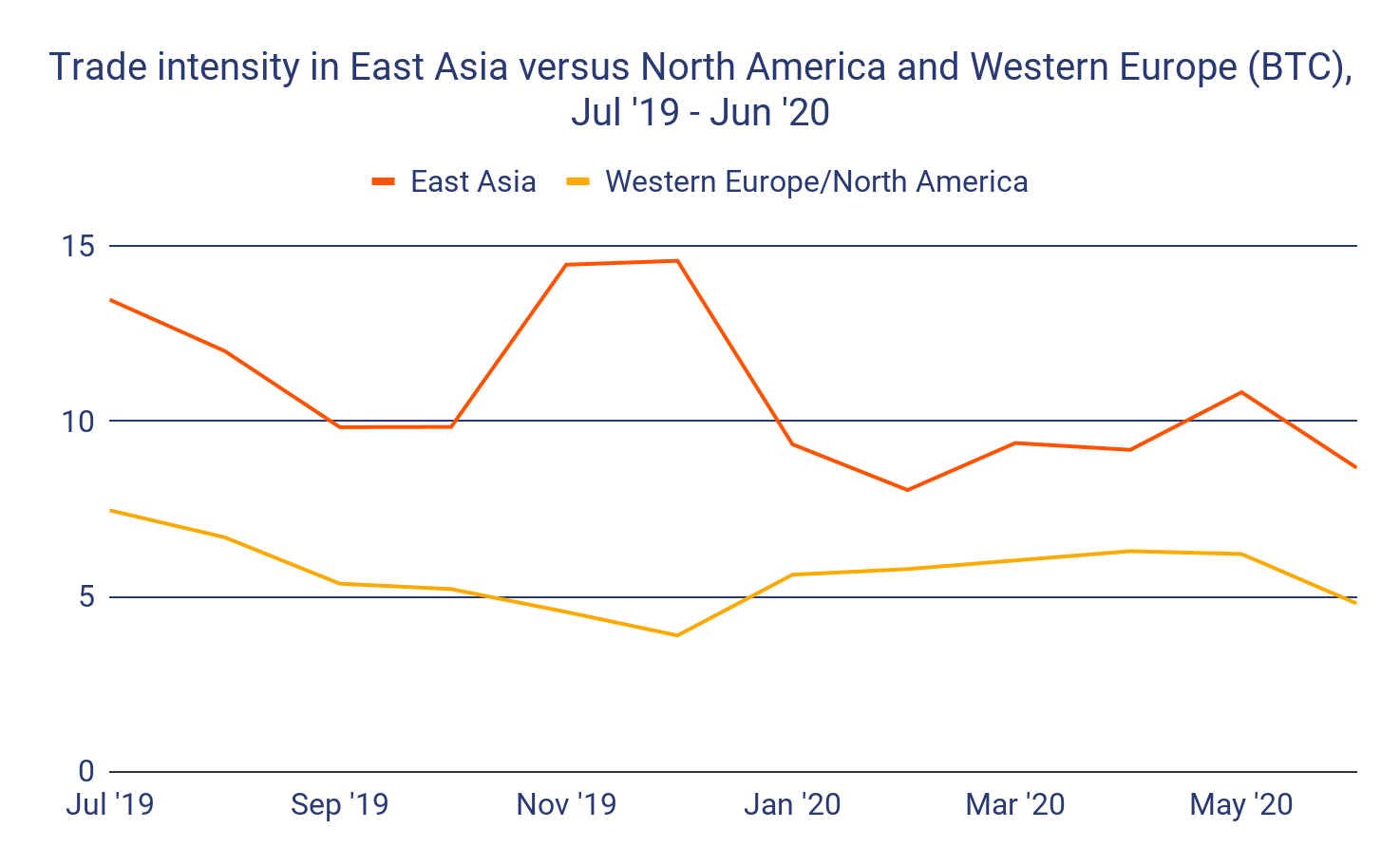 Trade intensity in East Asia with respect to North America and Western Europe