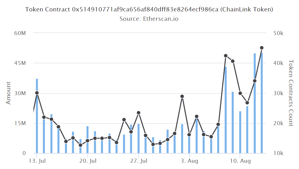 Transaction amount and number of Chainlink (LINK) transactions
