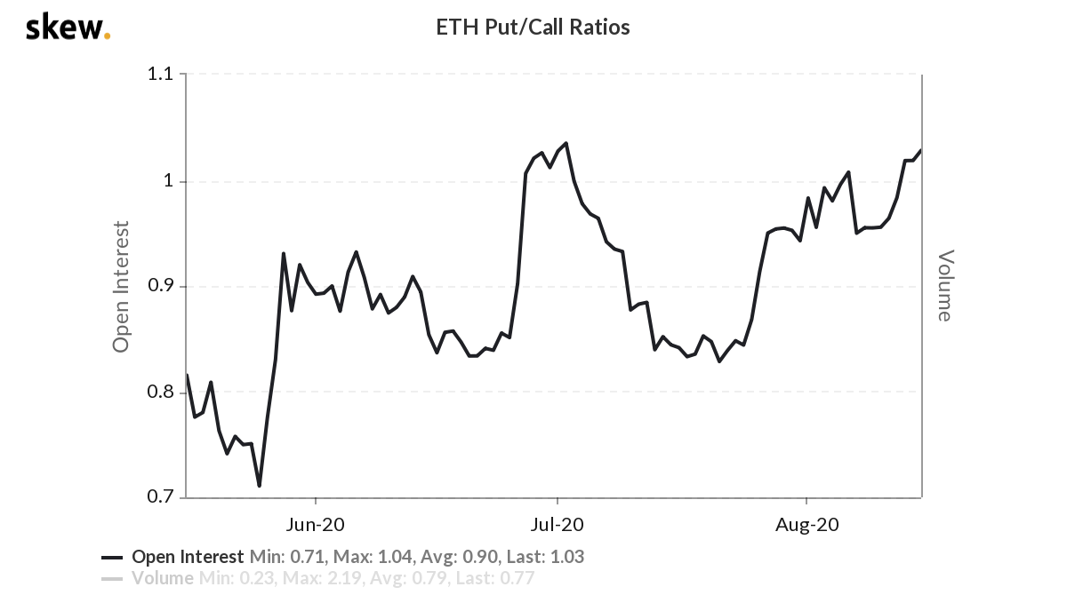 Open interest put / call ratio of the ETH options