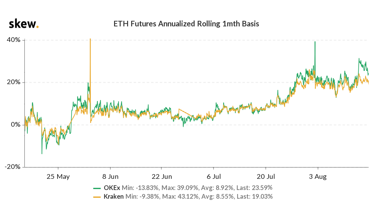 ETH 1-month futures on an annual basis