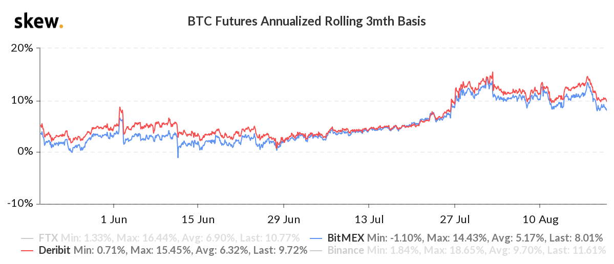 Bitcoin futures on an annual basis 3 months. Source: Skew