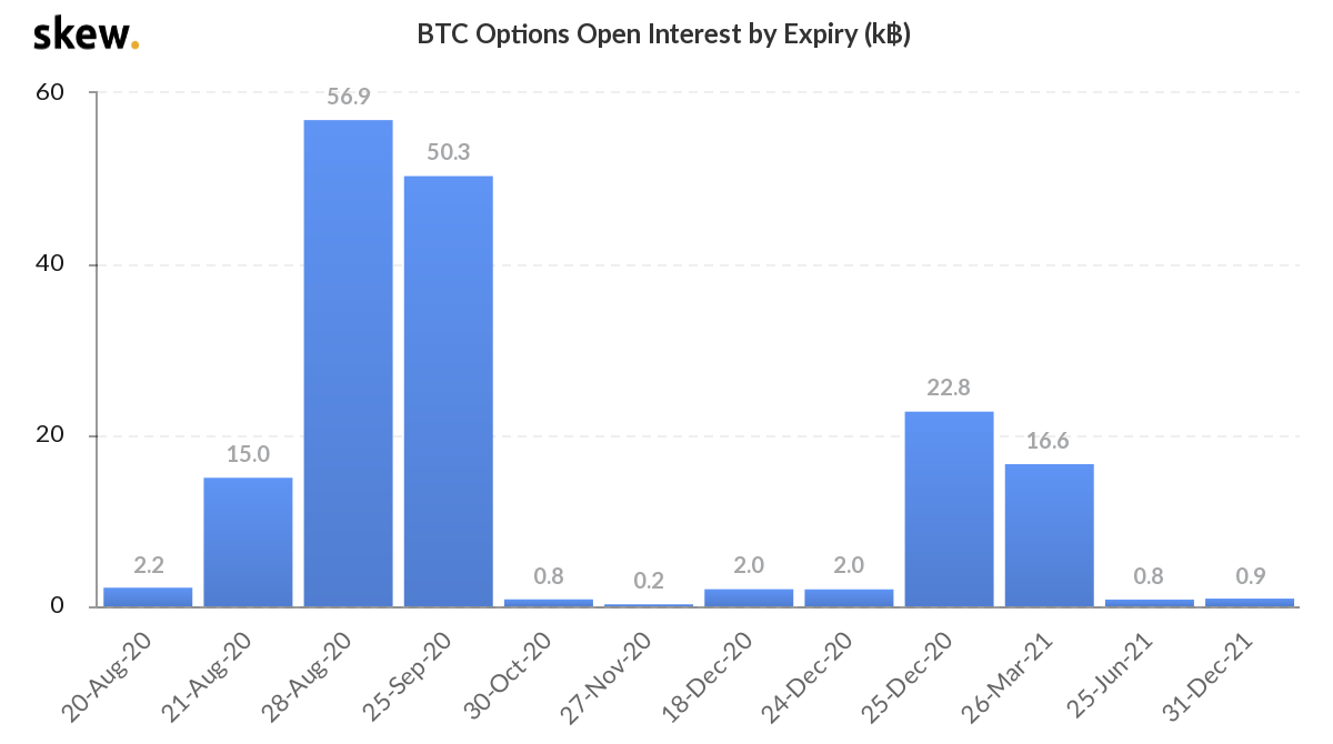 Open interest in Bitcoin options until expiration. Source: Skew